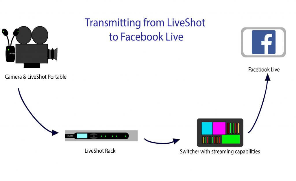 using Comrex LiveShot with Facebook Live